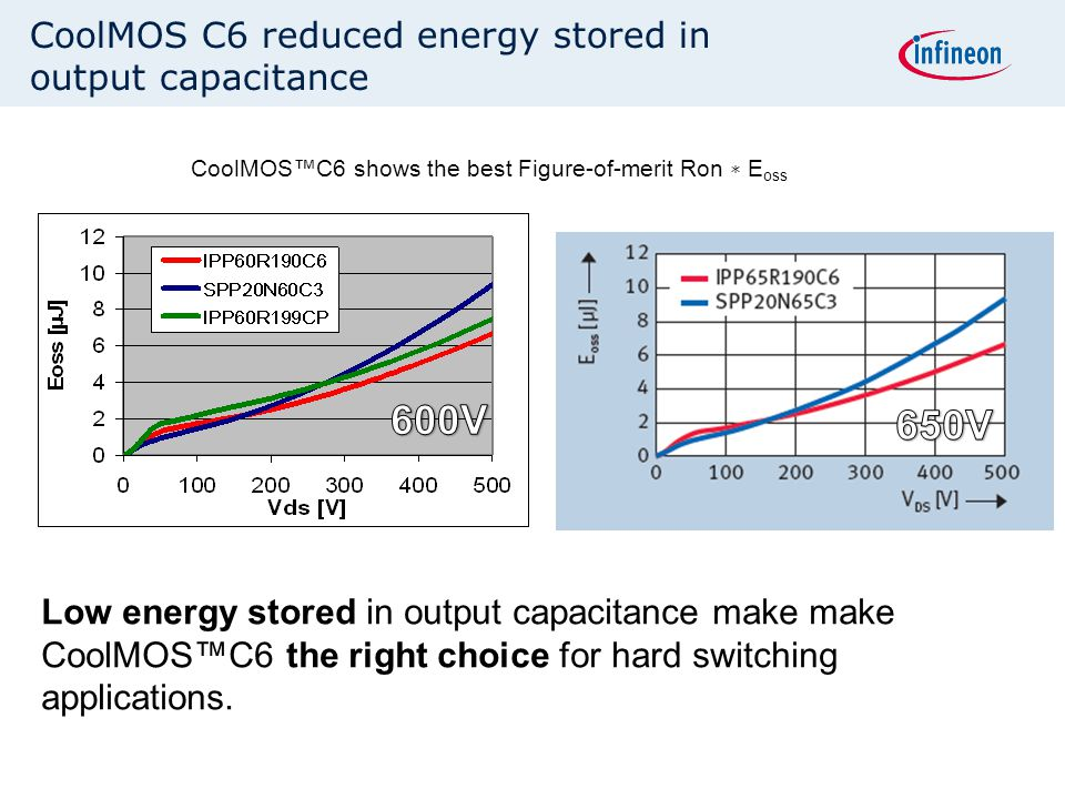 CoolMOS C6 reduced energy stored in output capacitance