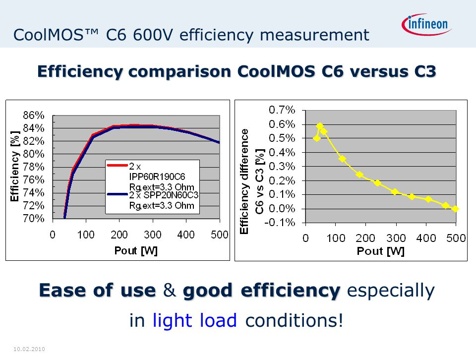 CoolMOS™ C6 600V efficiency measurement
