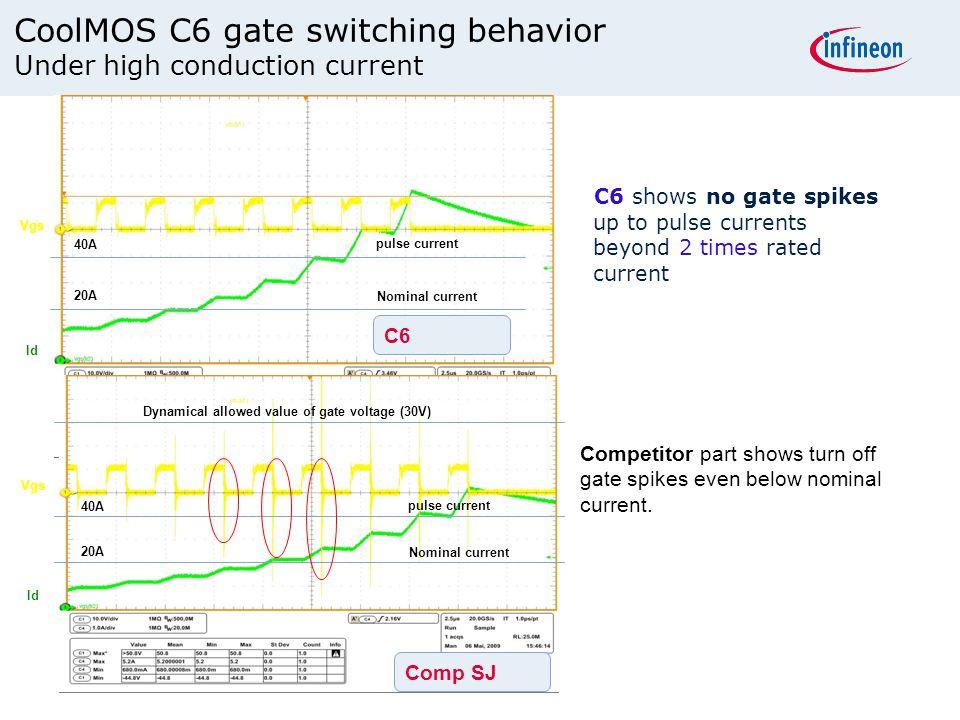 CoolMOS C6 gate switching behavior