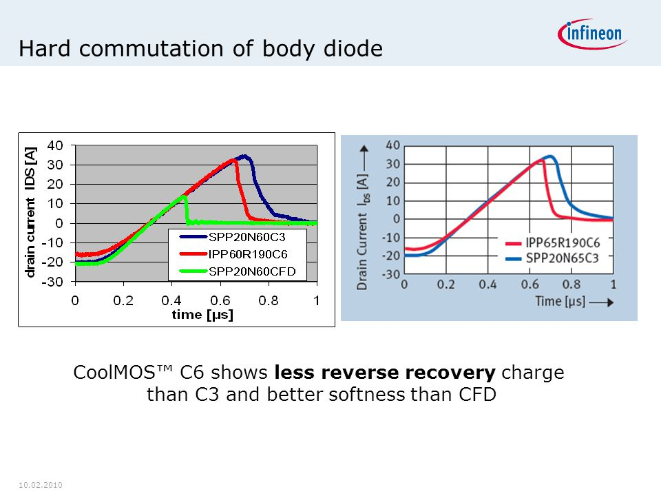 Hard commutation of body diode