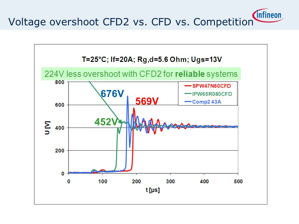 Voltage overshoot CFD2 vs. CFD vs. Competition