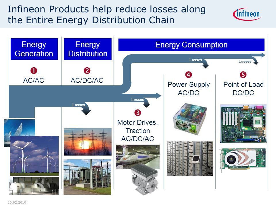 Digital Power Chain : High efficiency system design with infineon power