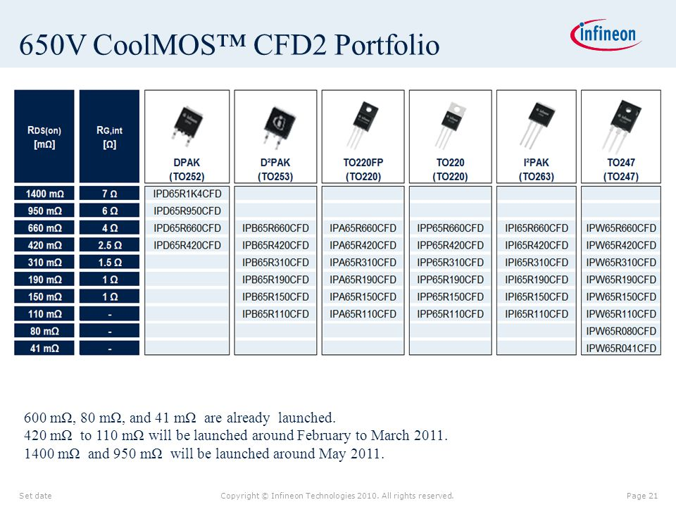 650V CoolMOS™ CFD2 Portfolio
