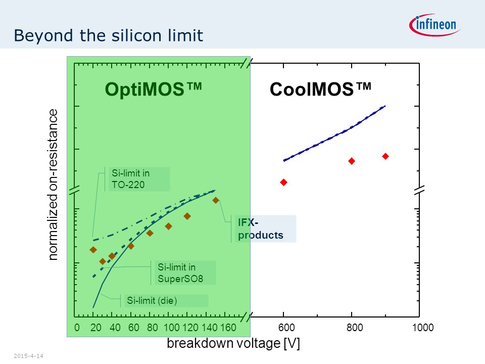 Beyond the silicon limit