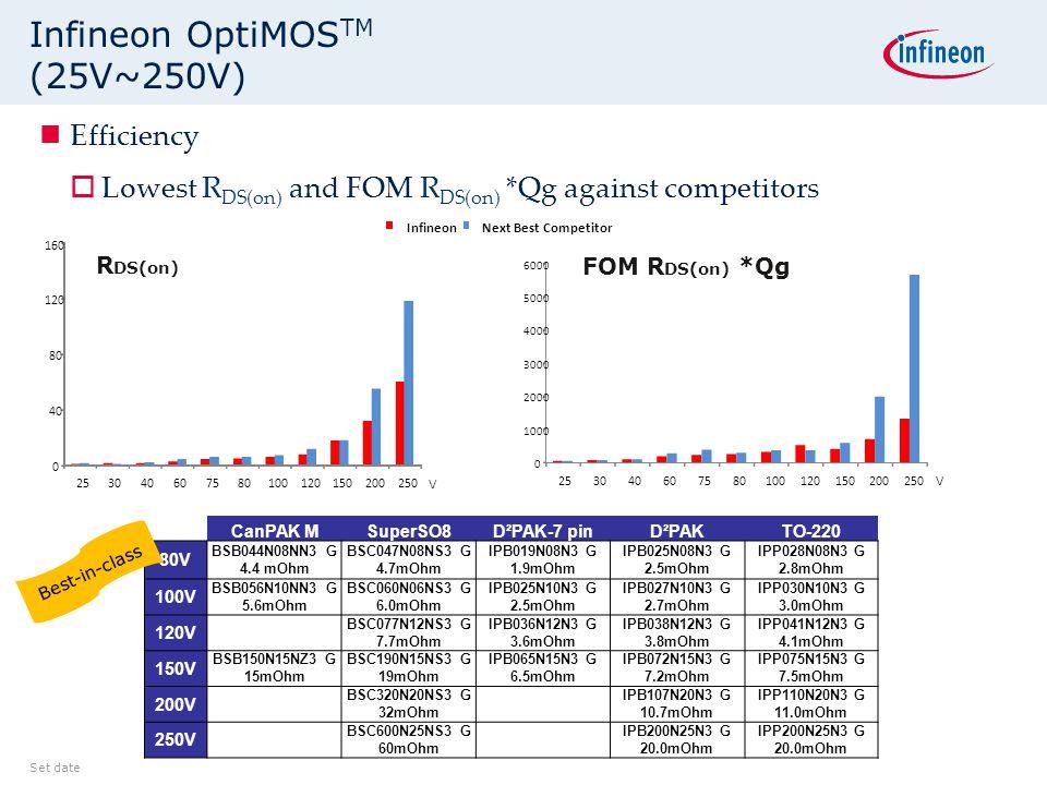 Infineon OptiMOSTM (25V~250V)