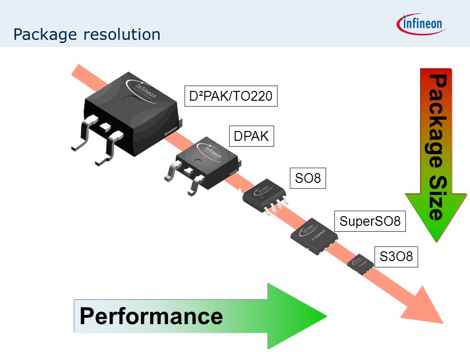 Package Size Performance Package resolution D²PAK/TO220 DPAK SO8
