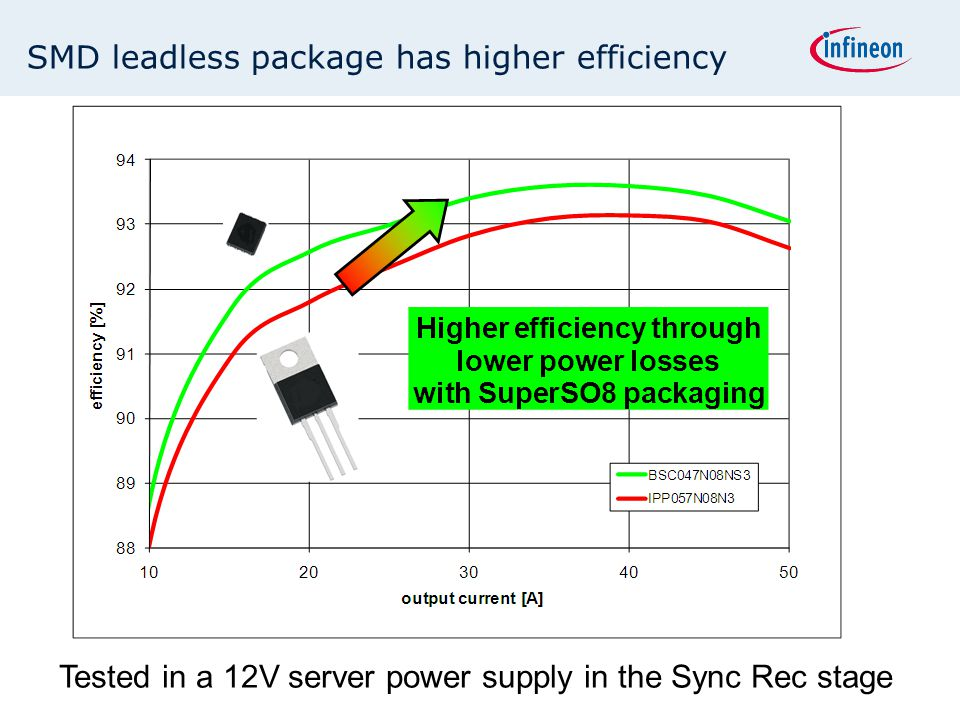SMD leadless package has higher efficiency