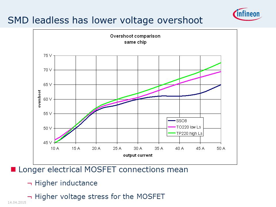 SMD leadless has lower voltage overshoot