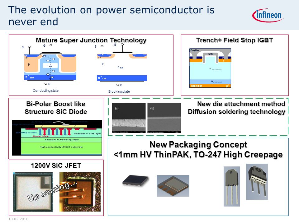 The evolution on power semiconductor is never end