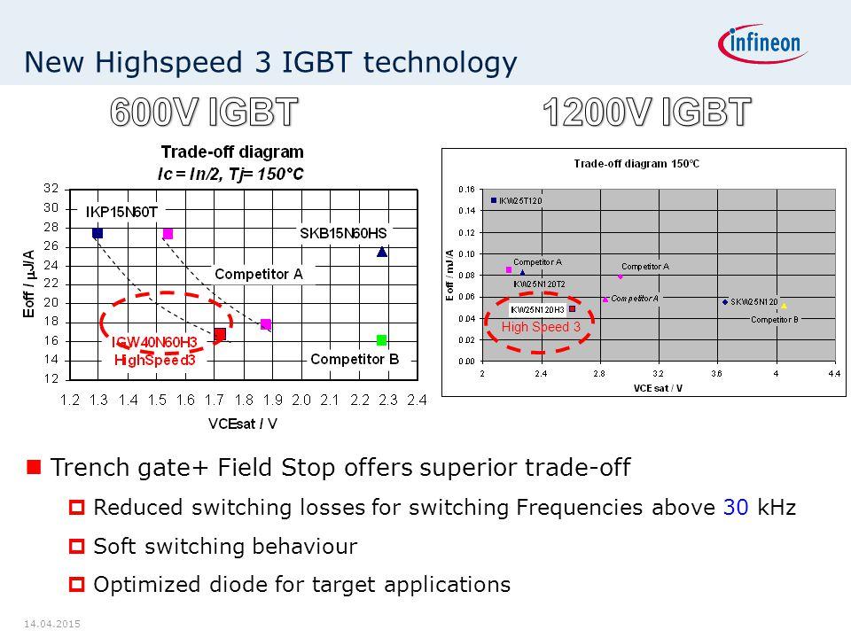 New Highspeed 3 IGBT technology