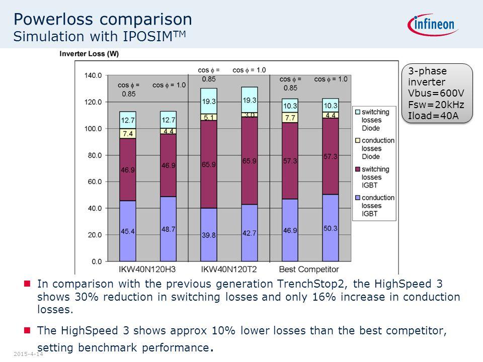 Powerloss comparison Simulation with IPOSIMTM