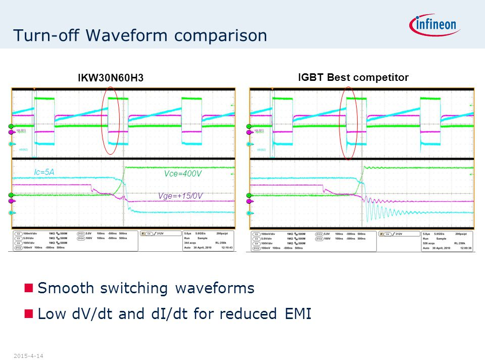 Turn-off Waveform comparison