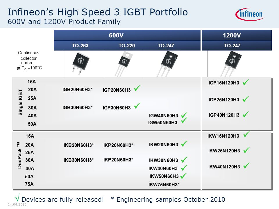 Infineon's High Speed 3 IGBT Portfolio 600V and 1200V Product Family