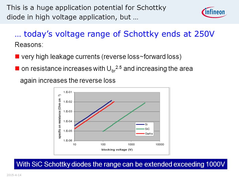 … today's voltage range of Schottky ends at 250V