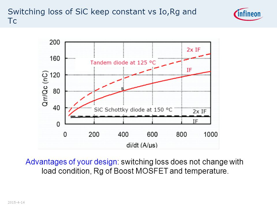 Switching loss of SiC keep constant vs Io,Rg and Tc