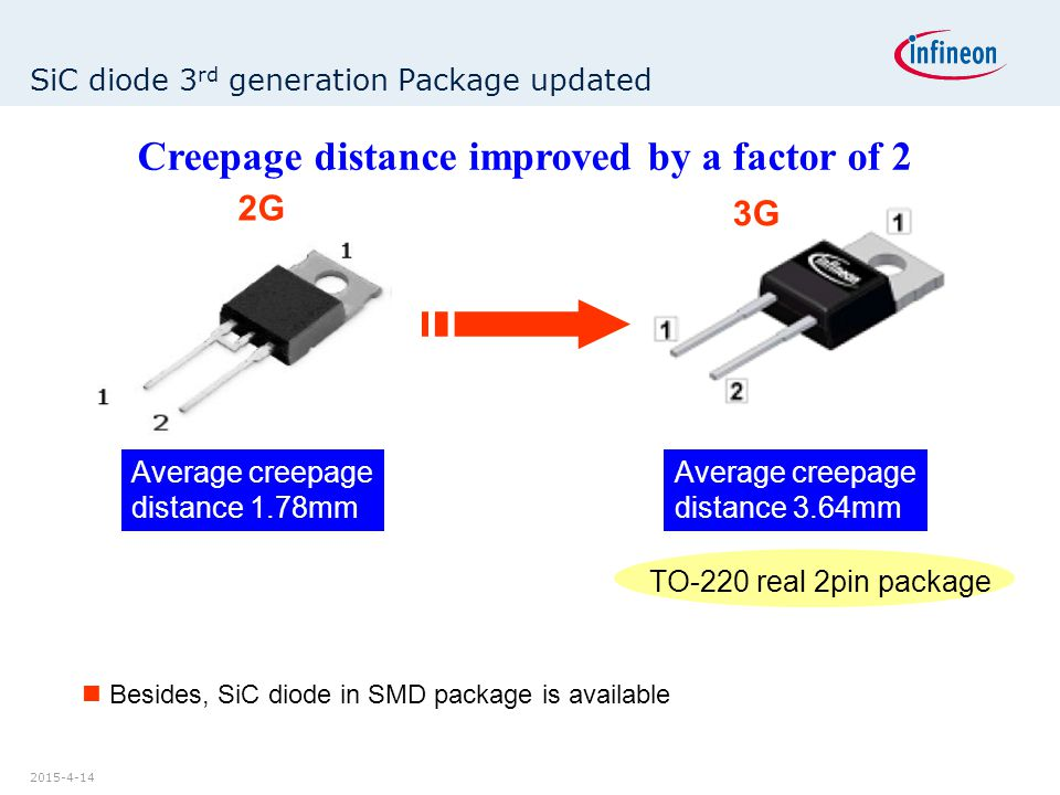 SiC diode 3rd generation Package updated