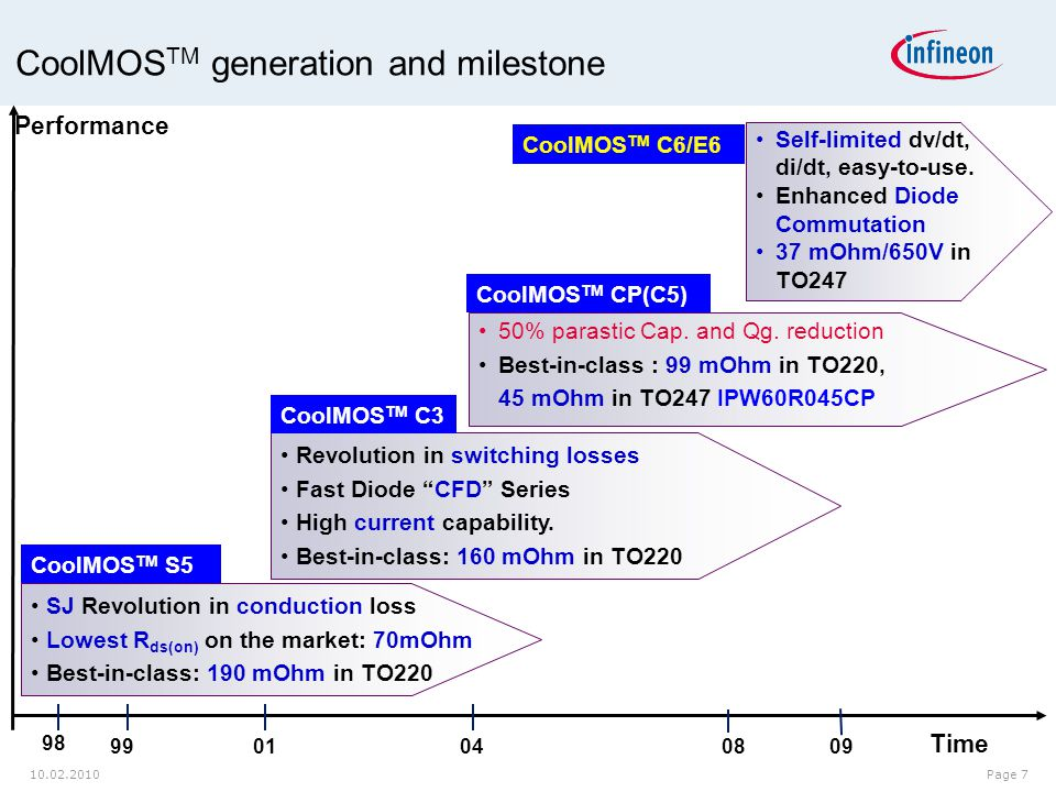 CoolMOSTM generation and milestone
