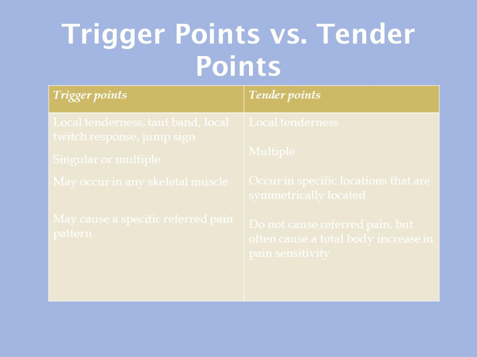 Trigger Points vs. Tender Points