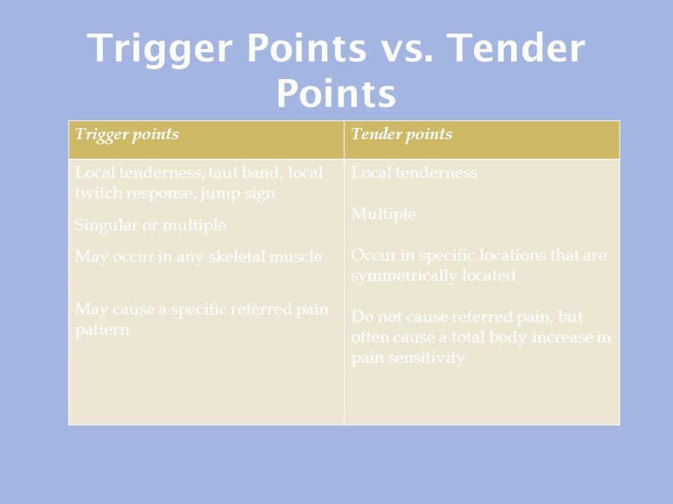 Trigger Points vs. Tender Points