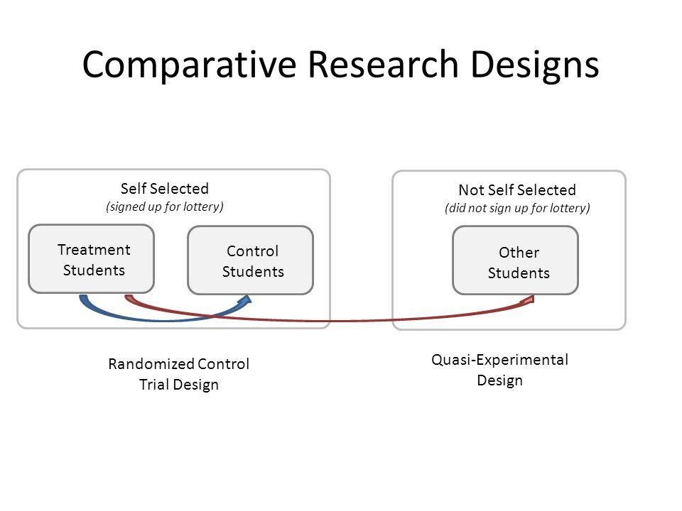 Comparative Research Designs