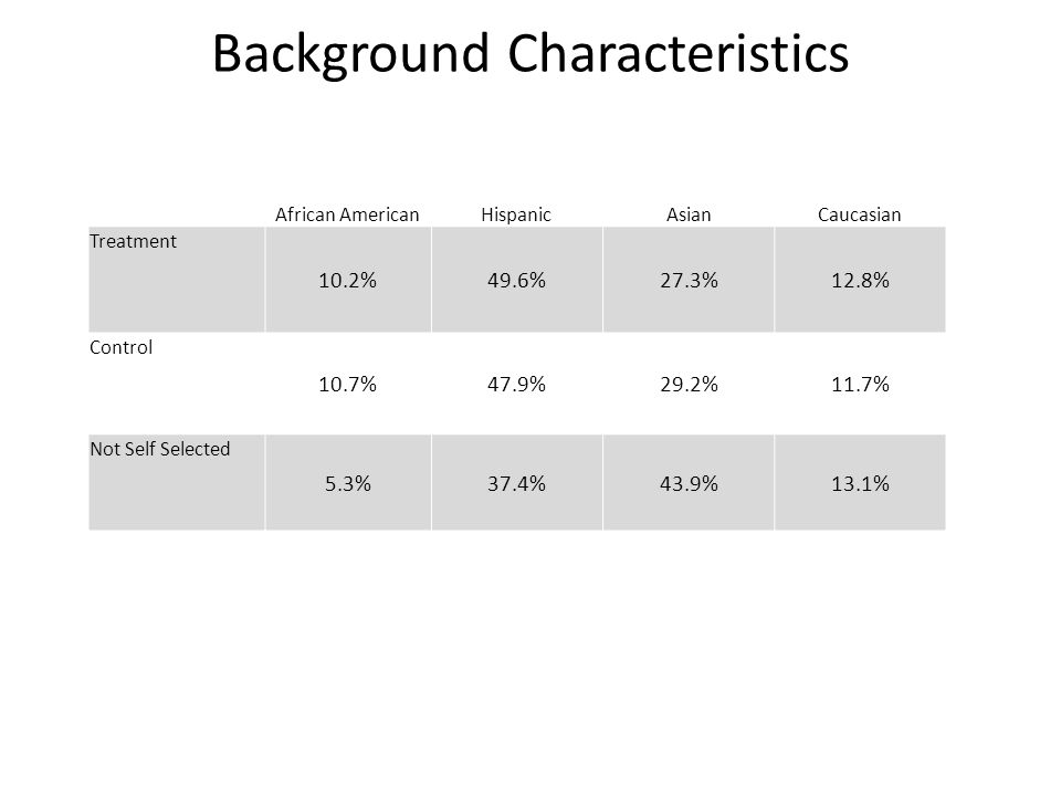 Background Characteristics