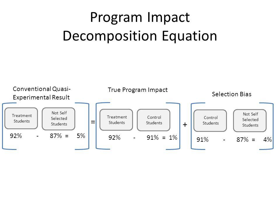 Program Impact Decomposition Equation