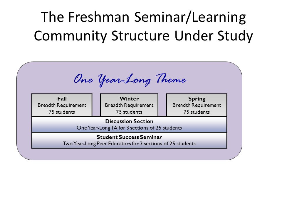 The Freshman Seminar/Learning Community Structure Under Study