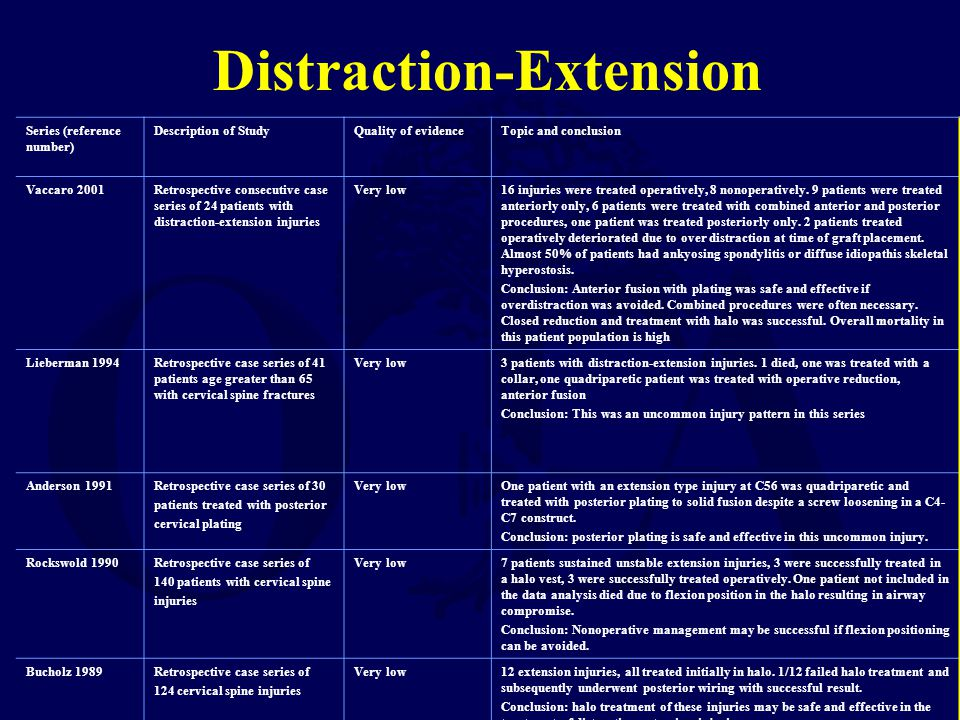 Distraction-Extension