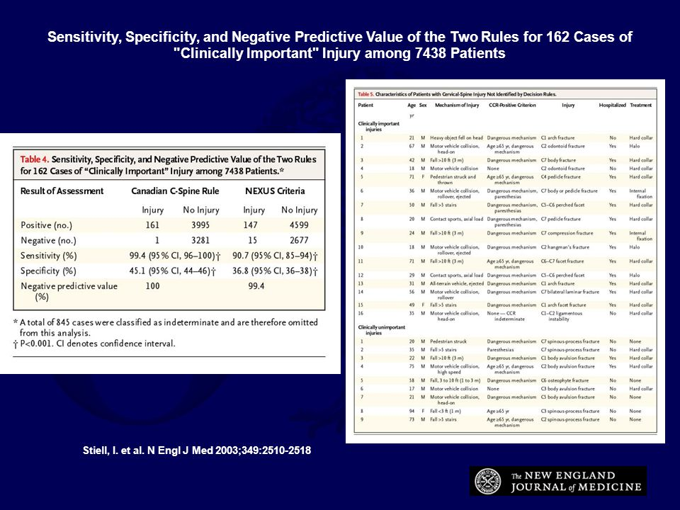 Sensitivity, Specificity, and Negative Predictive Value of the Two Rules for 162 Cases of Clinically Important Injury among 7438 Patients