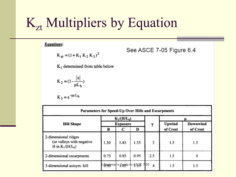 Kzt Multipliers by Equation