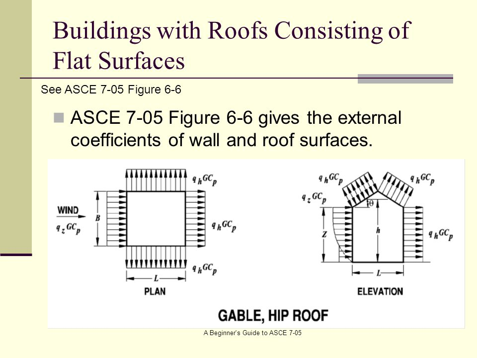 Buildings with Roofs Consisting of Flat Surfaces