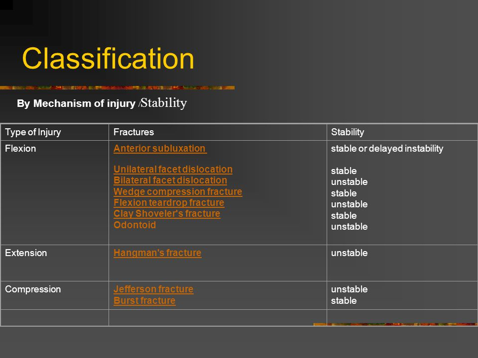 Classification By Mechanism of injury /Stability Type of Injury