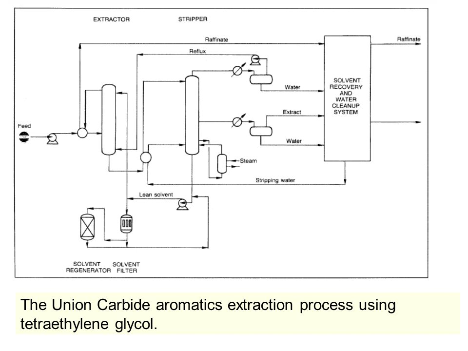 The Union Carbide aromatics extraction process using tetraethylene glycol.
