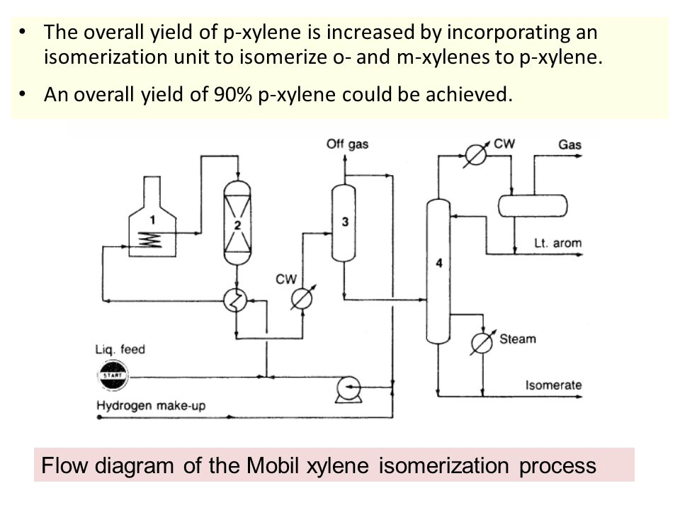 The overall yield of p-xylene is increased by incorporating an isomerization unit to isomerize o- and m-xylenes to p-xylene.
