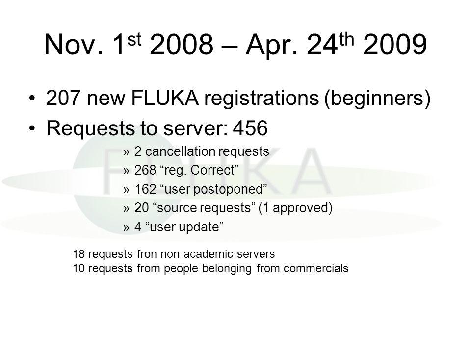 Nov. 1st 2008 – Apr. 24th 2009 207 new FLUKA registrations (beginners)