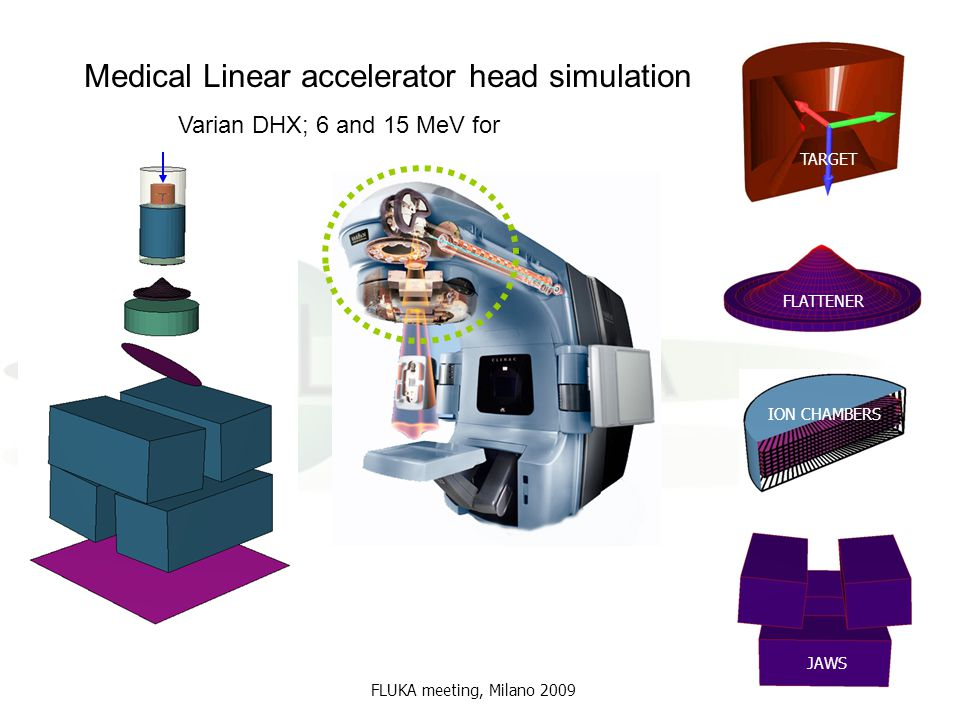 Medical Linear accelerator head simulation
