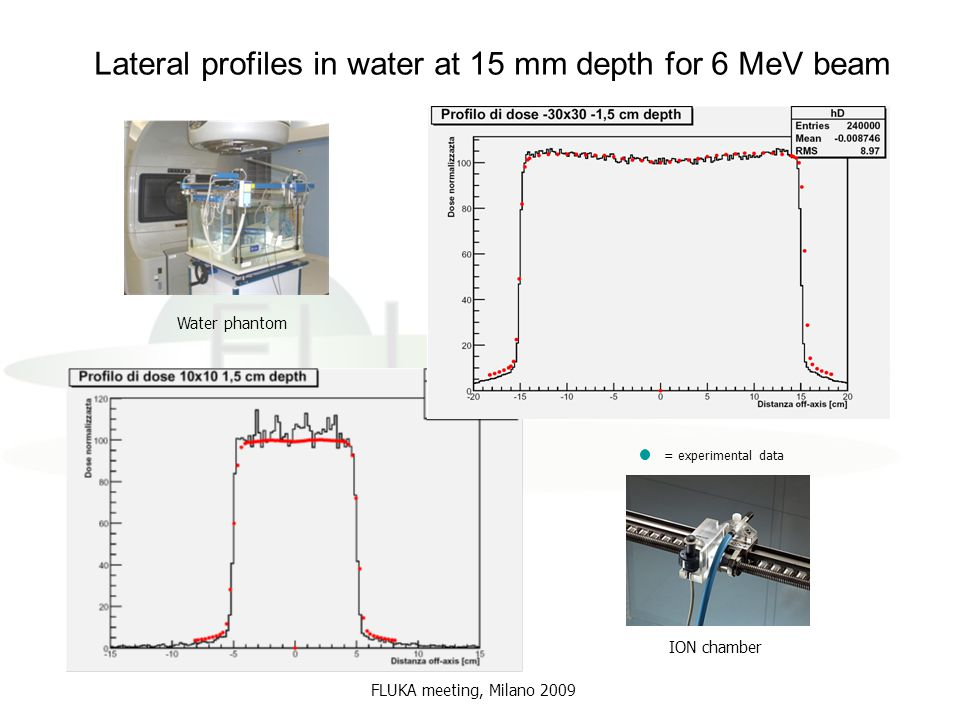 Lateral profiles in water at 15 mm depth for 6 MeV beam