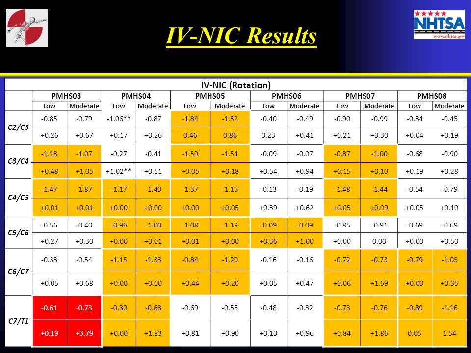 IV-NIC Results IV-NIC (Rotation) PMHS03 PMHS04 PMHS05 PMHS06 PMHS07