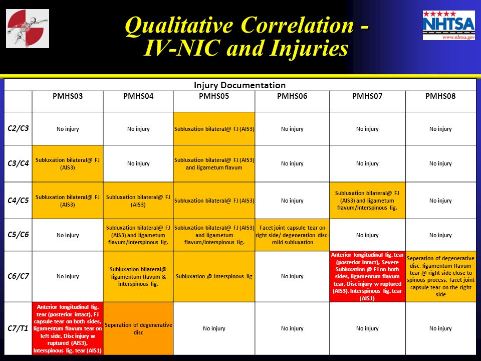 Qualitative Correlation - IV-NIC and Injuries