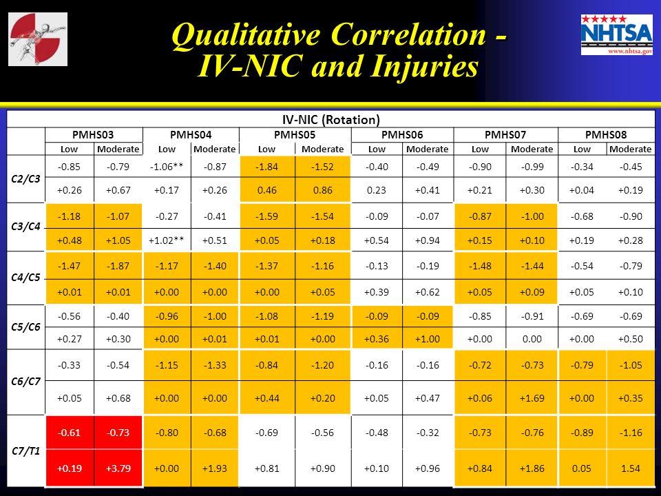 Qualitative Correlation -