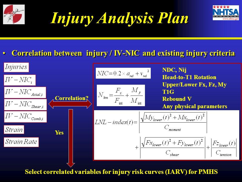 Injury Analysis Plan Correlation between injury / IV-NIC and existing injury criteria. NDC, Nij. Head-to-T1 Rotation.