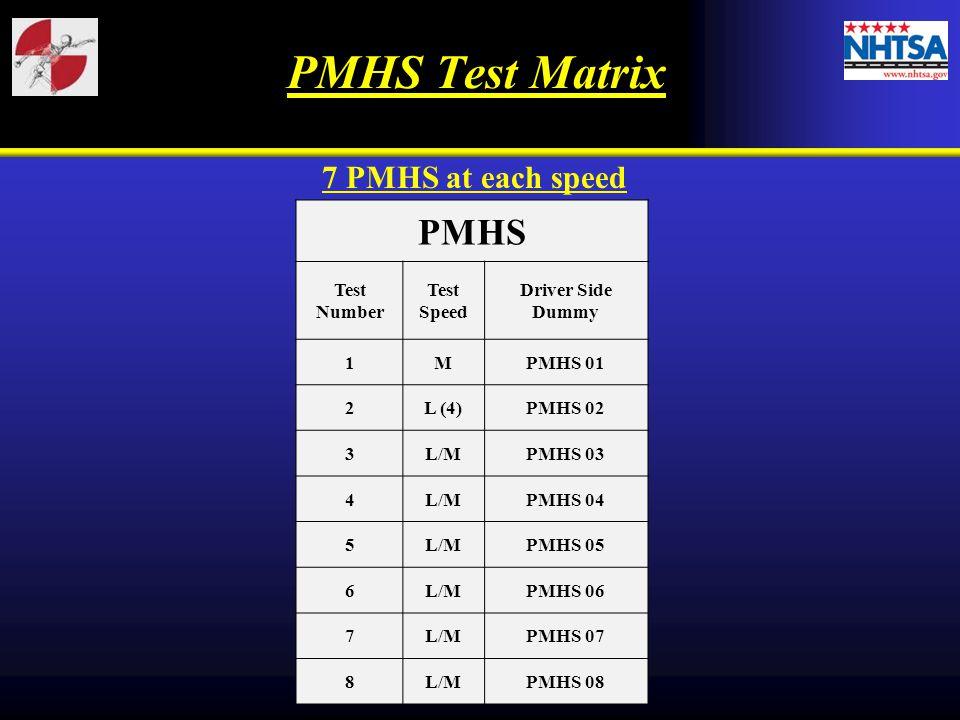 PMHS Test Matrix PMHS 7 PMHS at each speed Test Number Test Speed
