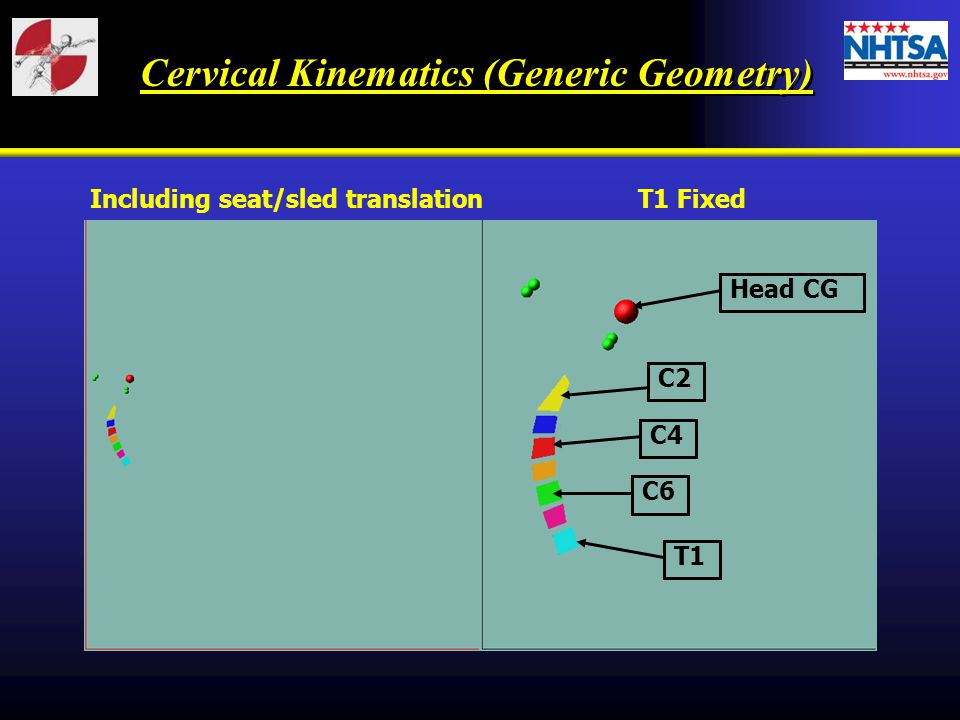 Cervical Kinematics (Generic Geometry)