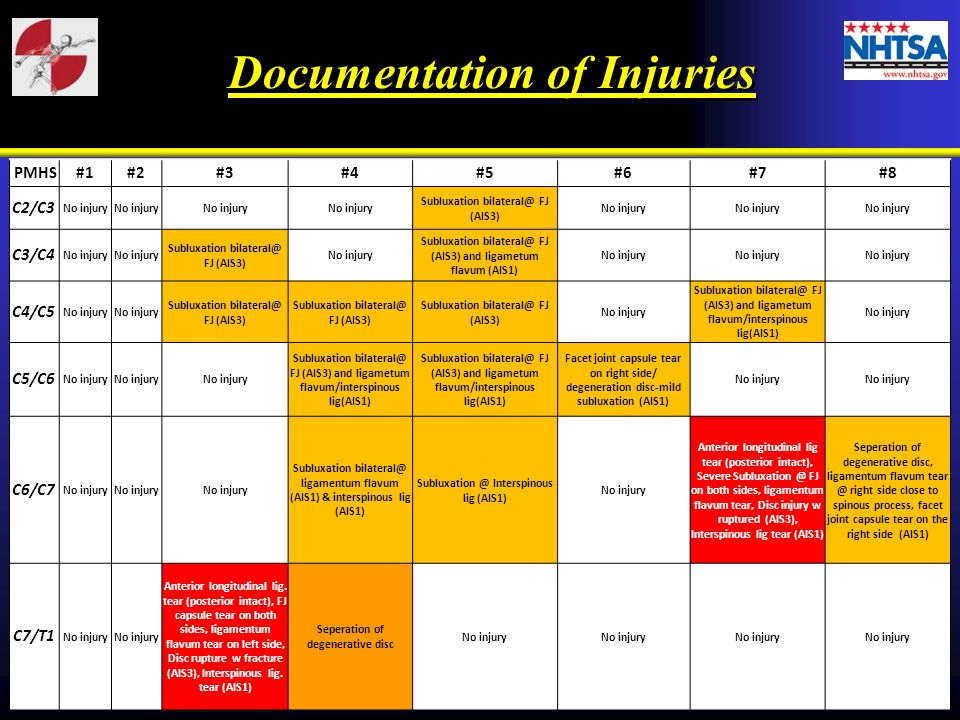 Documentation of Injuries