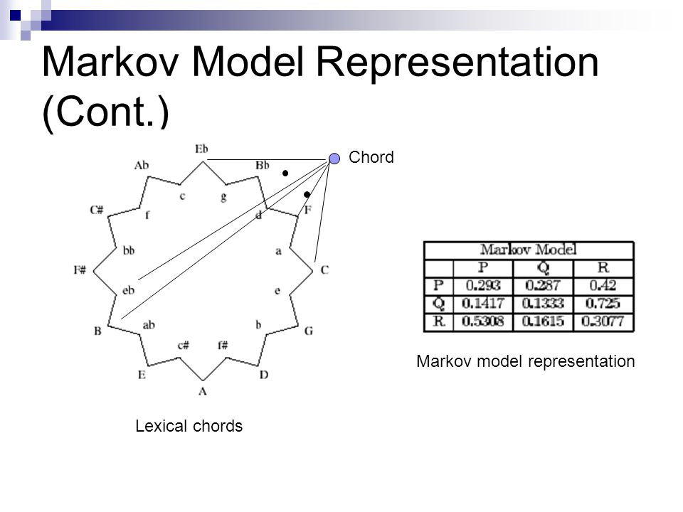 Markov Model Representation (Cont.)