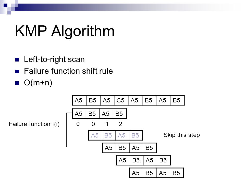 KMP Algorithm Left-to-right scan Failure function shift rule O(m+n) A5
