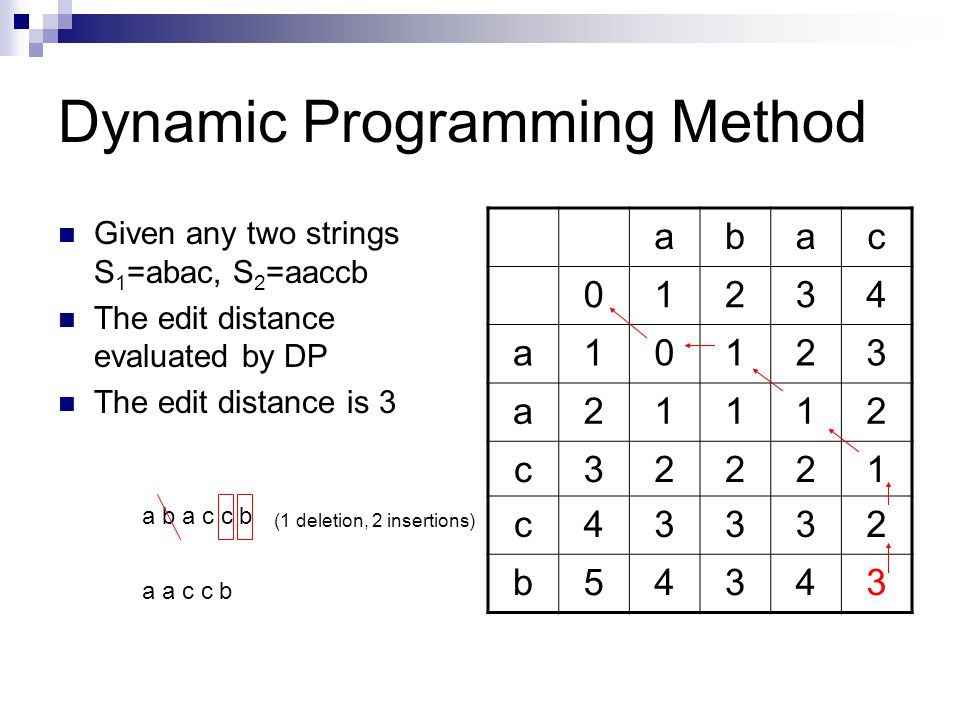 Dynamic Programming Method
