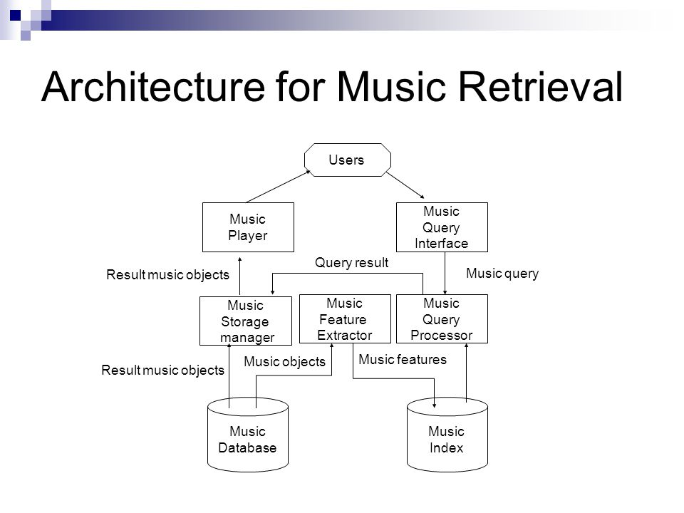 Architecture for Music Retrieval