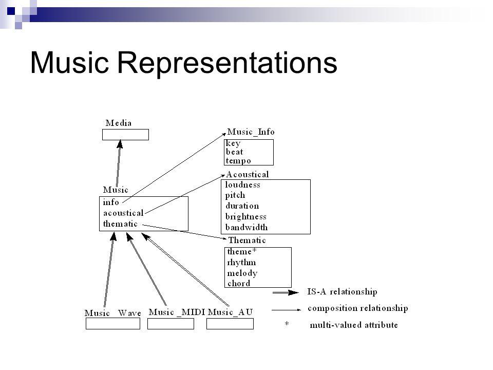 Music Representations
