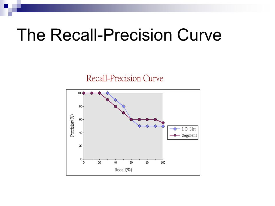 The Recall-Precision Curve